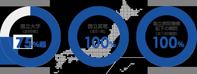 国立大学60%超、国立高専100%、国立病院機構配下の病院100%