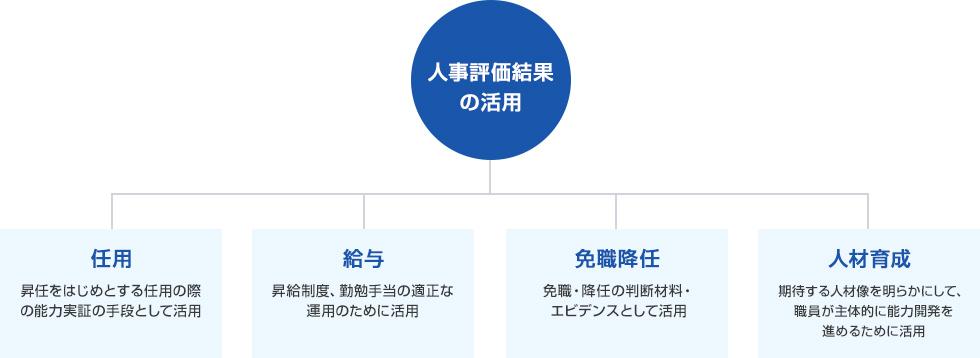 官公庁向け人事評価システム SmartGov