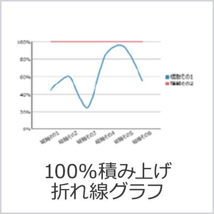 100%積み上げ折れ線グラフ