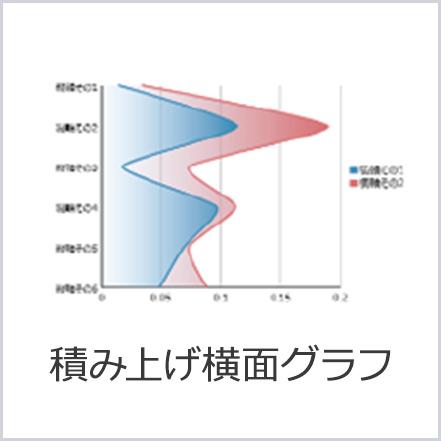 積み上げ横面グラフ