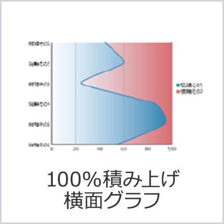 100%積み上げ横面グラフ