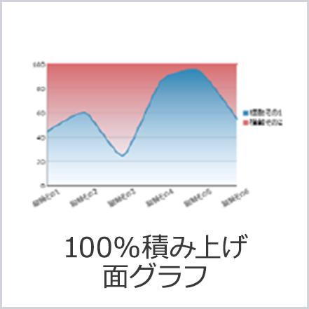100%積み上げ面グラフ